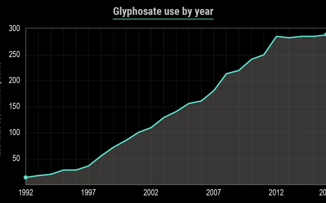 How to Remove Glyphosate from the Body and Restore Digestive Health